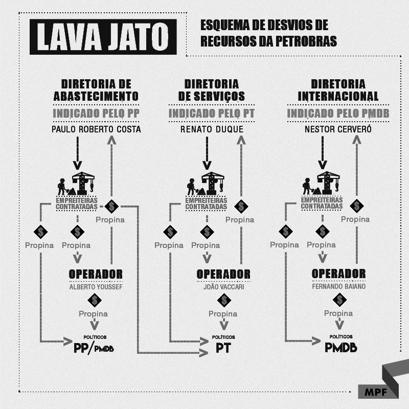 Infografia do Ministério Público do Brasil